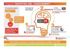 Programa Indústria del Coneixement